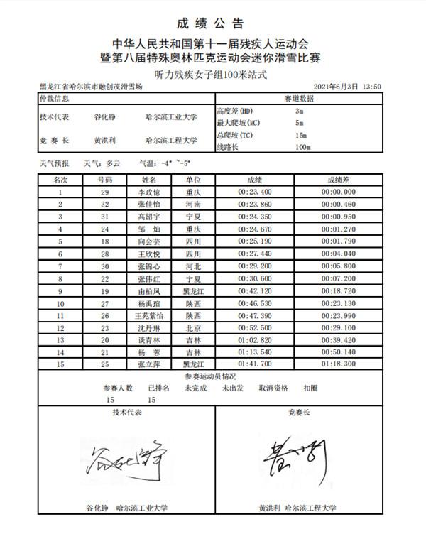 2.听力残疾女子组100米站式.jpg