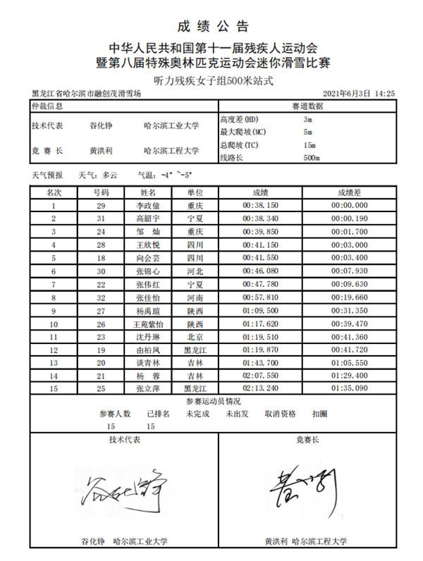 3.听力残疾女子组500米站式.jpg